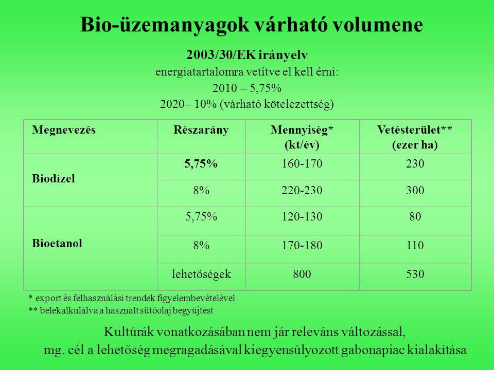 Bio-üzemanyagok várható volumene 2003/30/EK irányelv energiatartalomra vetítve el kell érni: 2010 – 5,75% 2020– 10% (várható kötelezettség) MegnevezésRészarányMennyiség* (kt/év) Vetésterület** (ezer ha) Biodízel 5,75%160-170230 8%220-230300 Bioetanol 5,75%120-13080 8%170-180110 lehetőségek800530 * export és felhasználási trendek figyelembevételével ** belekalkulálva a használt sütőolaj begyűjtést Kultúrák vonatkozásában nem jár releváns változással, mg.