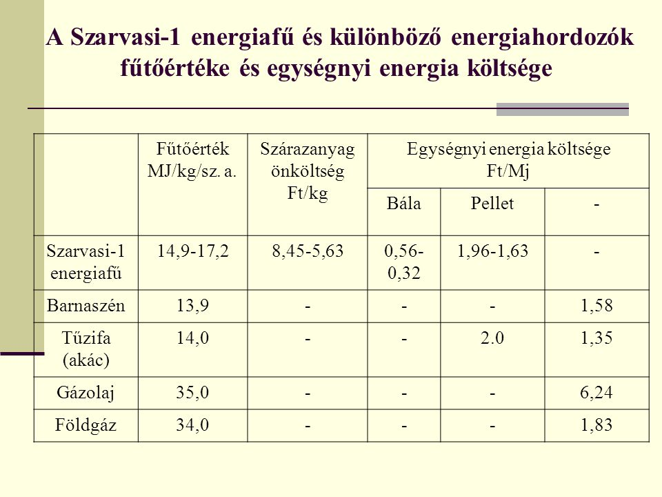 A Szarvasi-1 energiafű és különböző energiahordozók fűtőértéke és egységnyi energia költsége Fűtőérték MJ/kg/sz. a. Szárazanyag önköltség Ft/kg Egység