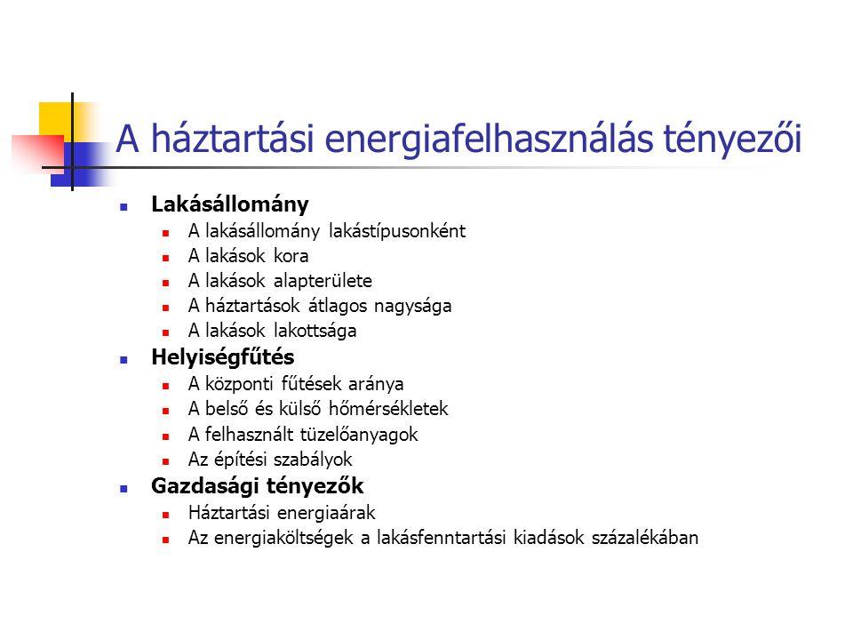 A háztartási energiafelhasználás tényezői Lakásállomány A lakásállomány lakástípusonként A lakások kora A lakások alapterülete A háztartások átlagos nagysága A lakások lakottsága Helyiségfűtés A központi fűtések aránya A belső és külső hőmérsékletek A felhasznált tüzelőanyagok Az építési szabályok Gazdasági tényezők Háztartási energiaárak Az energiaköltségek a lakásfenntartási kiadások százalékában