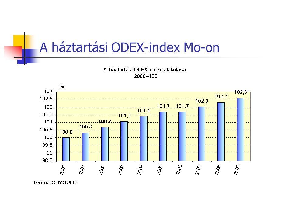 A háztartási ODEX-index Mo-on