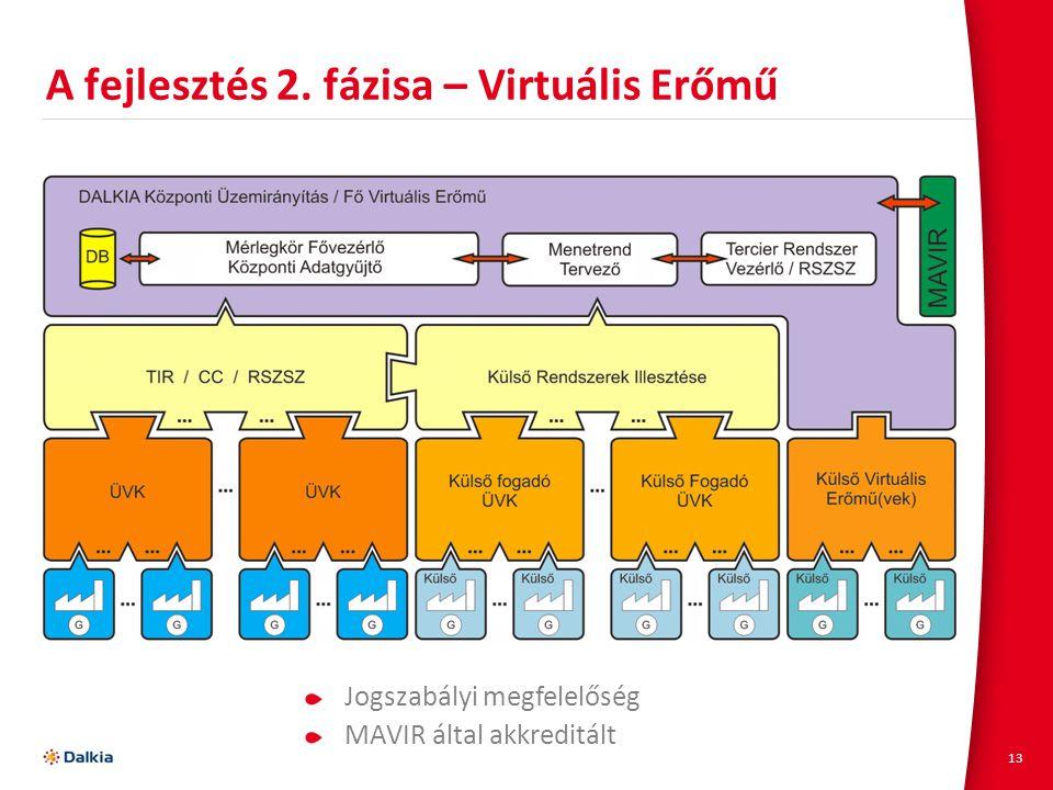 13 A fejlesztés 2. fázisa – Virtuális Erőmű Jogszabályi megfelelőség MAVIR által akkreditált