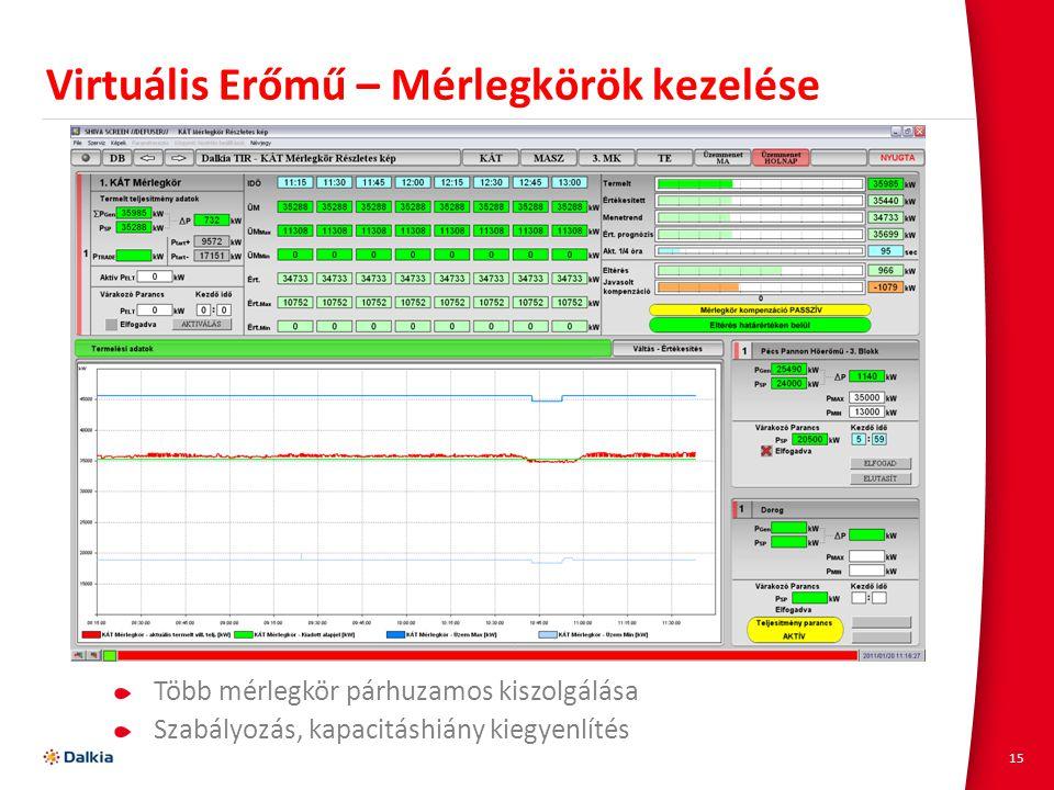 15 Virtuális Erőmű – Mérlegkörök kezelése Több mérlegkör párhuzamos kiszolgálása Szabályozás, kapacitáshiány kiegyenlítés