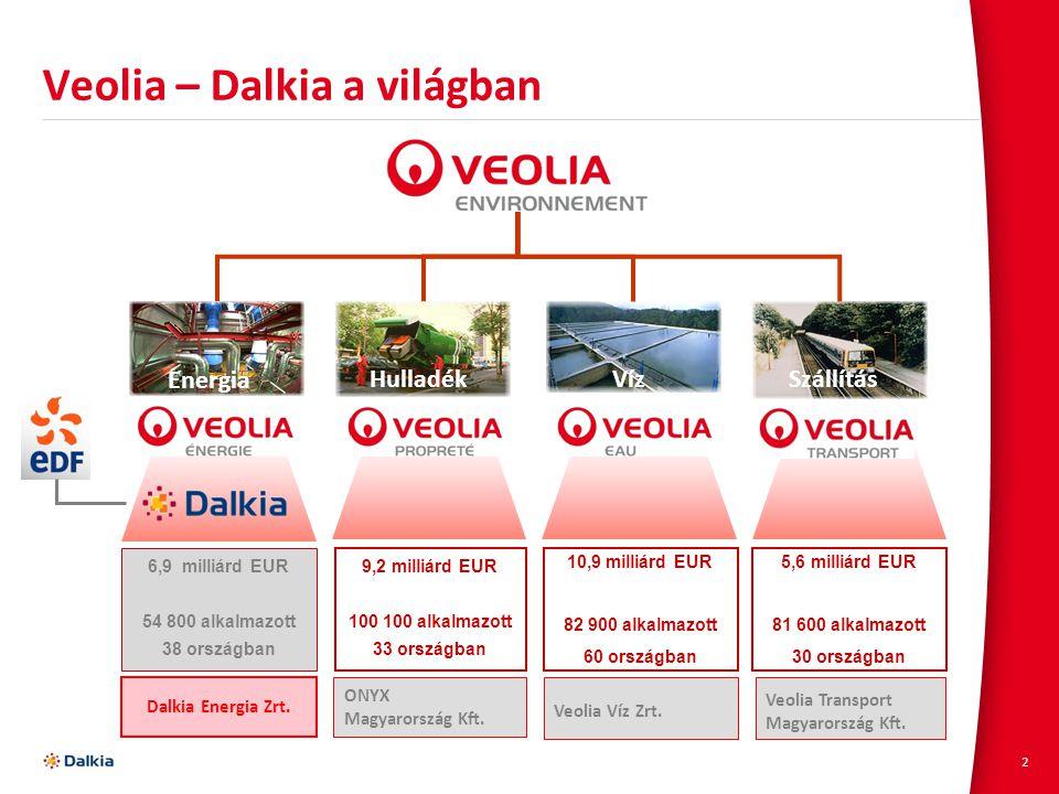 2 Veolia – Dalkia a világban HulladékVízSzállítás 5,6 milliárd EUR 81 600 alkalmazott 30 országban 6,9 milliárd EUR 54 800 alkalmazott 38 országban 9,
