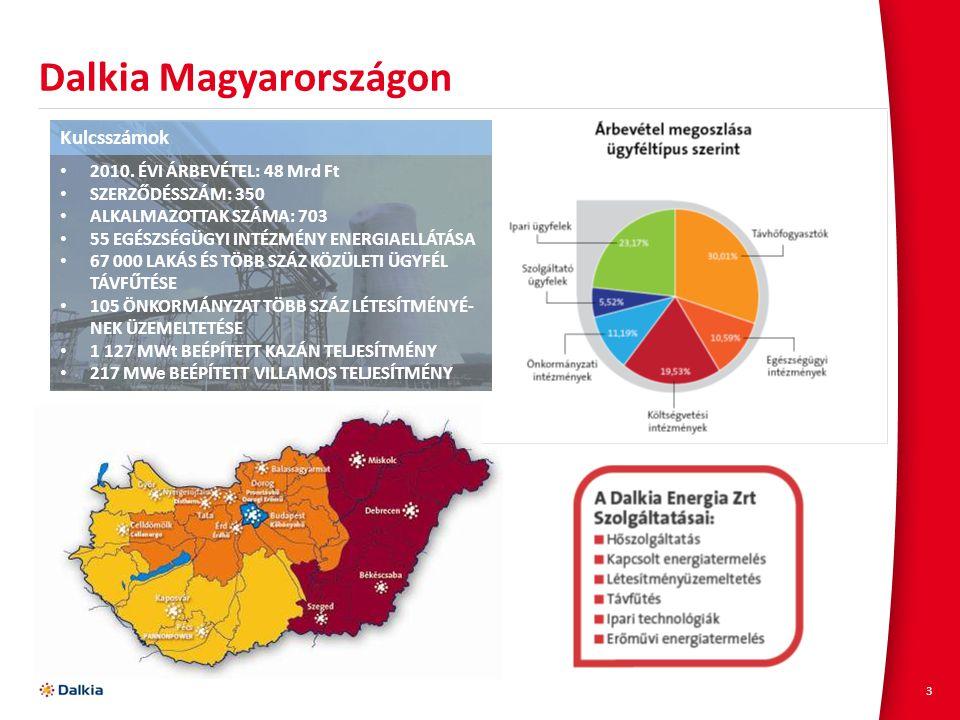 3 Dalkia Magyarországon Kulcsszámok 2010. ÉVI ÁRBEVÉTEL: 48 Mrd Ft SZERZŐDÉSSZÁM: 350 ALKALMAZOTTAK SZÁMA: 703 55 EGÉSZSÉGÜGYI INTÉZMÉNY ENERGIAELLÁTÁ