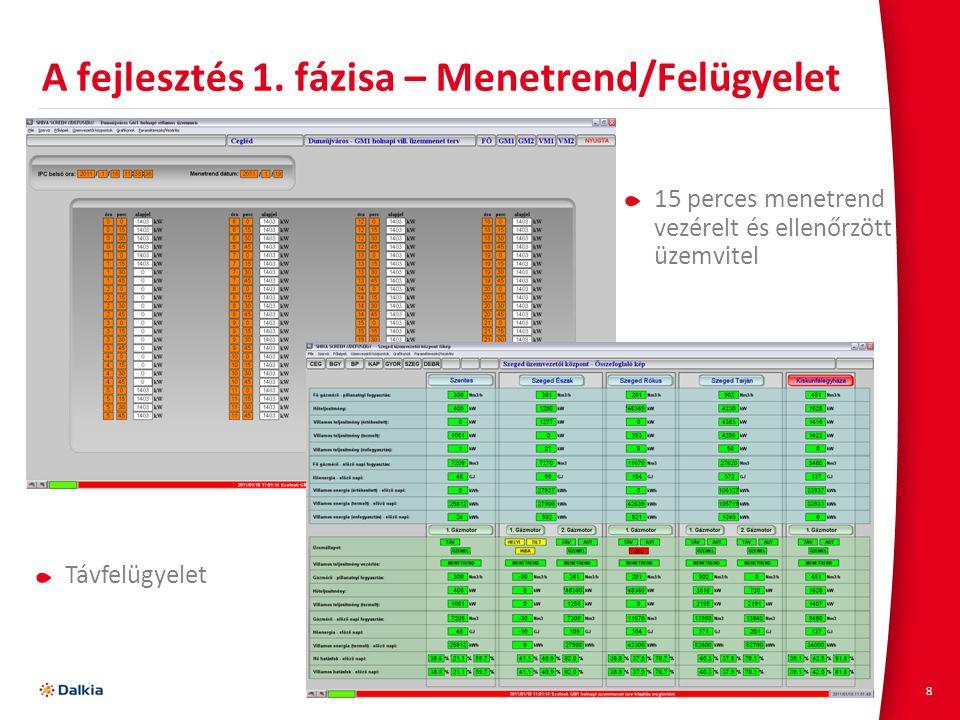 8 A fejlesztés 1. fázisa – Menetrend/Felügyelet 15 perces menetrend vezérelt és ellenőrzött üzemvitel Távfelügyelet
