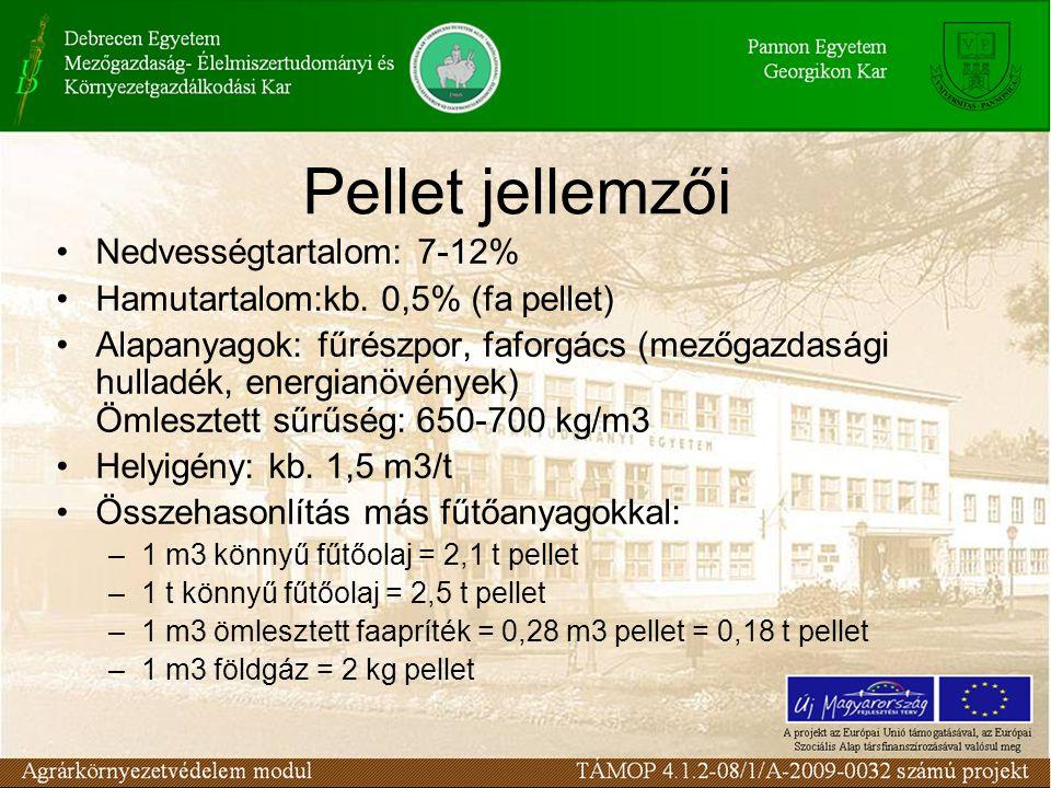 Pellet jellemzői Nedvességtartalom: 7-12% Hamutartalom:kb. 0,5% (fa pellet) Alapanyagok: fűrészpor, faforgács (mezőgazdasági hulladék, energianövények