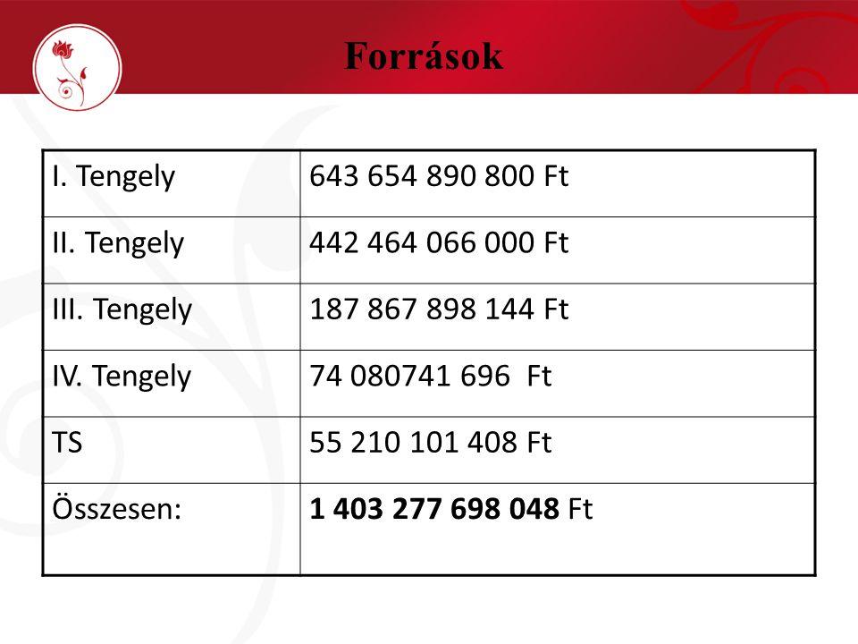 Források I. Tengely643 654 890 800 Ft II. Tengely442 464 066 000 Ft III.