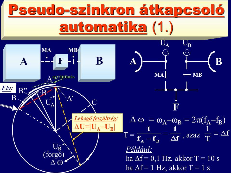 Pseudo-szinkron átkapcsoló automatika (1.) A B MA MB A B U A U B F MA MB F  =  A  B = 2  (f A  f B ) T =, azaz Például: ha  f = 0,1 Hz, akkor T