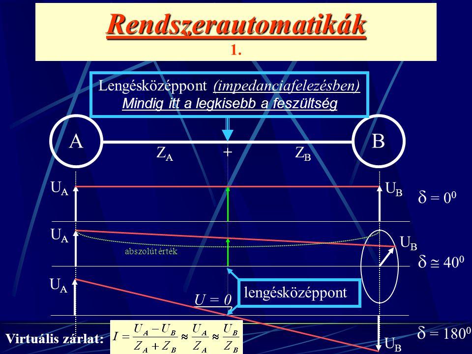 Rendszerautomatikák Rendszerautomatikák 1. AB UAUA UBUB  = 0 0 U = 0 UAUA UBUB  = 180 0 ZAZA ZBZB UAUA UBUB   40 0 abszolút érték + Lengésközéppon