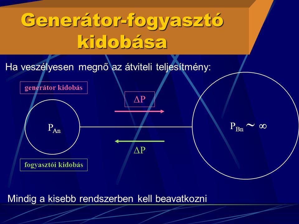 Generátor-fogyasztó kidobása P Bn   P An ΔPΔP generátor kidobás fogyasztói kidobás ΔPΔP Mindig a kisebb rendszerben kell beavatkozni Ha veszélyesen