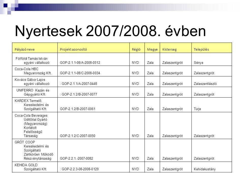 Nyertesek 2007/2008. évben Pályázó neveProjekt azonosítóRégióMegyeKistersegTelepülés Fölföldi Tamás István egyéni vállalkozóGOP-2.1.1-08/A-2008-0512NY