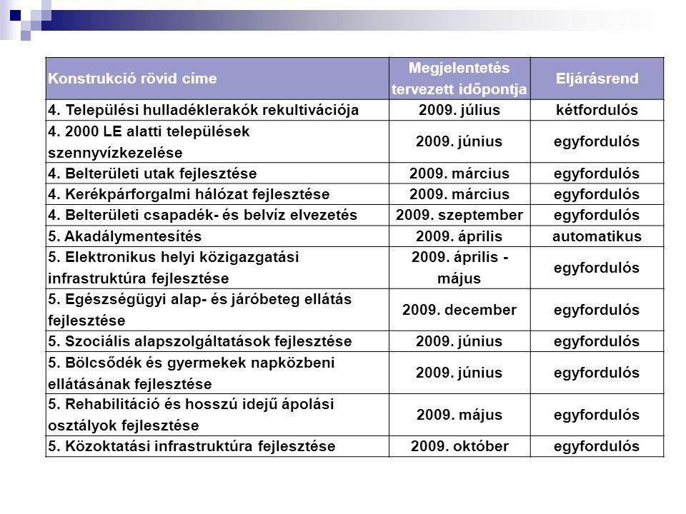Konstrukció rövid címe Megjelentetés tervezett időpontja Eljárásrend 4. Települési hulladéklerakók rekultivációja2009. júliuskétfordulós 4. 2000 LE al