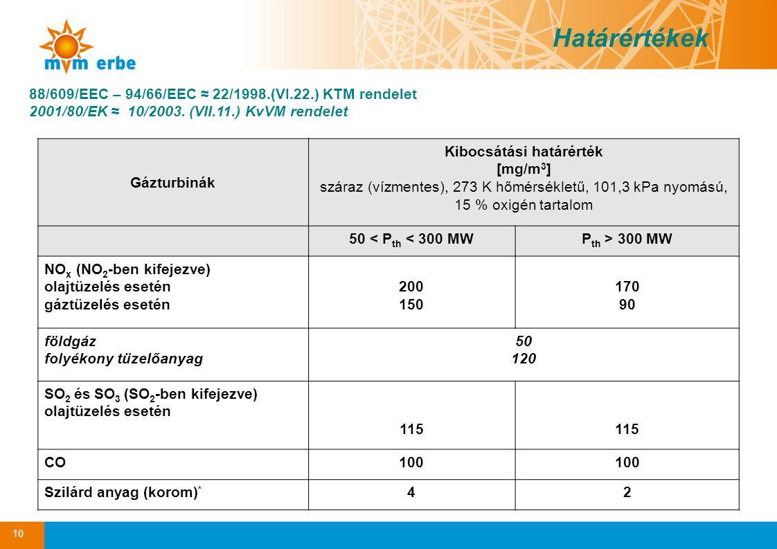 10 88/609/EEC – 94/66/EEC ≈ 22/1998.(VI.22.) KTM rendelet 2001/80/EK ≈ 10/2003. (VII.11.) KvVM rendelet Határértékek Gázturbinák Kibocsátási határérté
