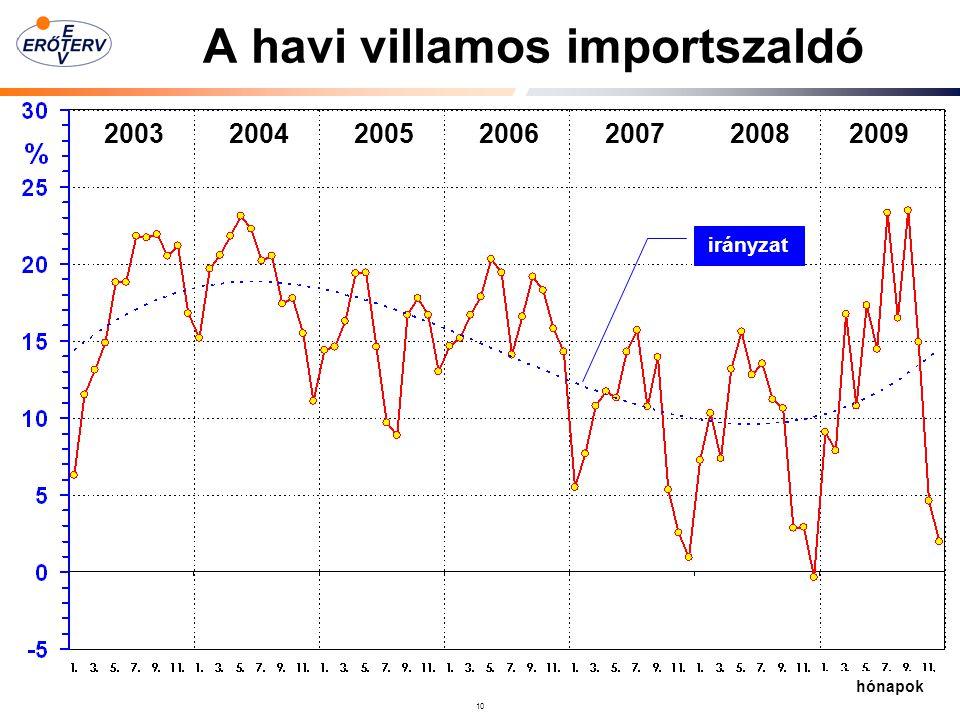 10 A havi villamos importszaldó 2003 2004 2005 2006 2007 2008 2009 hónapok irányzat