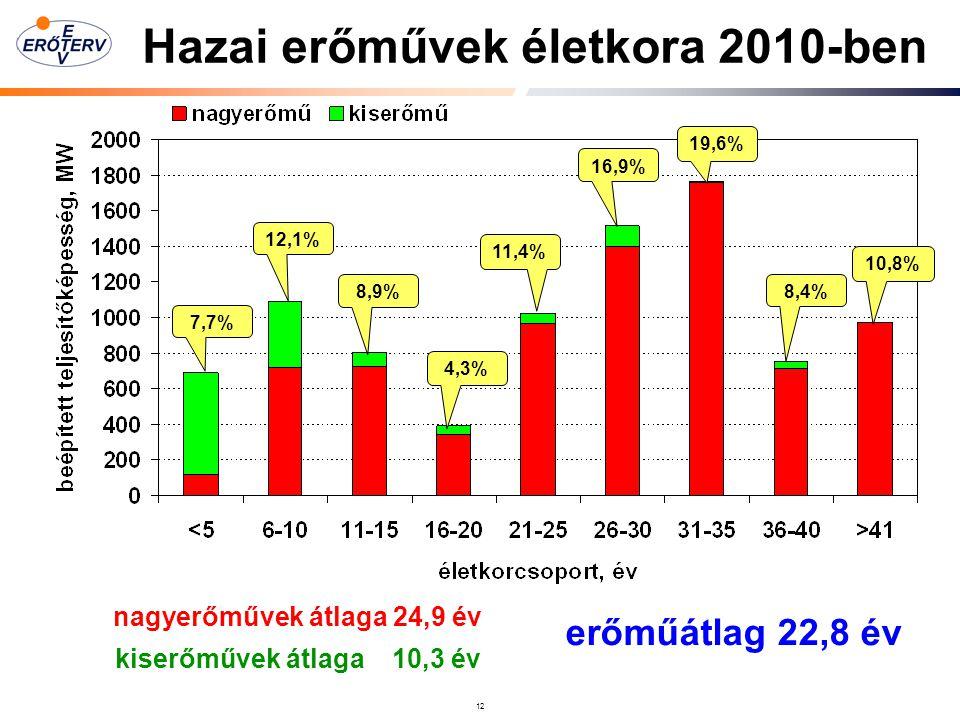 12 nagyerőművek átlaga 24,9 év 7,7% 12,1% 8,9% 4,3% 11,4% 16,9% 19,6% 8,4% 10,8% kiserőművek átlaga 10,3 év erőműátlag 22,8 év Hazai erőművek életkora 2010-ben