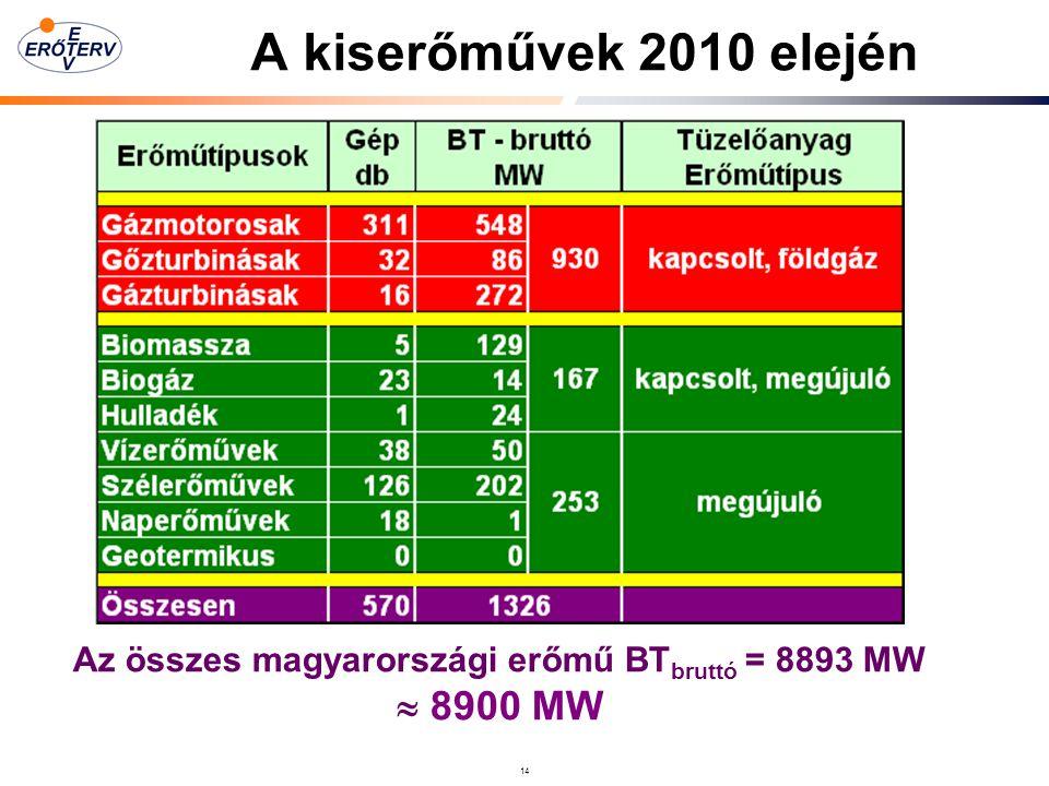 14 A kiserőművek 2010 elején Az összes magyarországi erőmű BT bruttó = 8893 MW  8900 MW