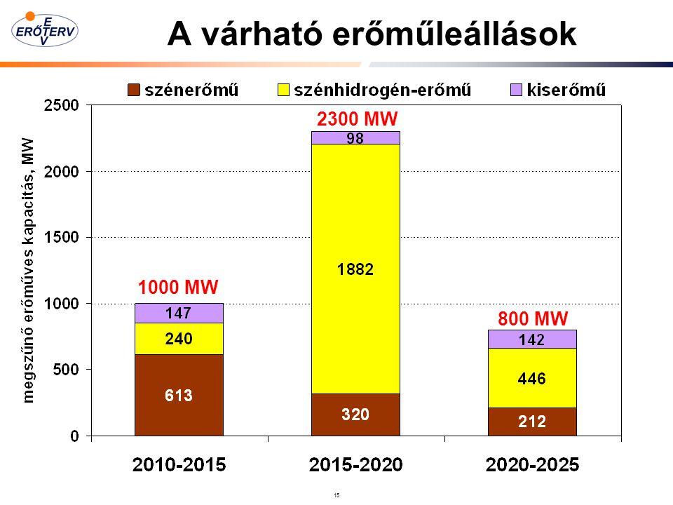 15 A várható erőműleállások 1000 MW 2300 MW 800 MW