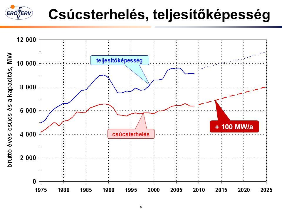 18 csúcsterhelés teljesítőképesség + 100 MW/a Csúcsterhelés, teljesítőképesség