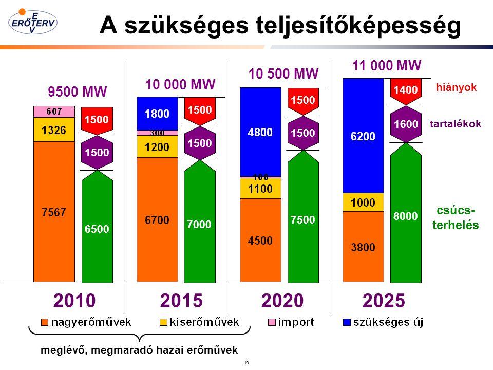 19 A szükséges teljesítőképesség 6500 7000 7500 8000 1500 1400 1500 1600 2010 2015 2020 2025 9500 MW 10 000 MW 10 500 MW 11 000 MW hiányok tartalékok csúcs- terhelés meglévő, megmaradó hazai erőművek