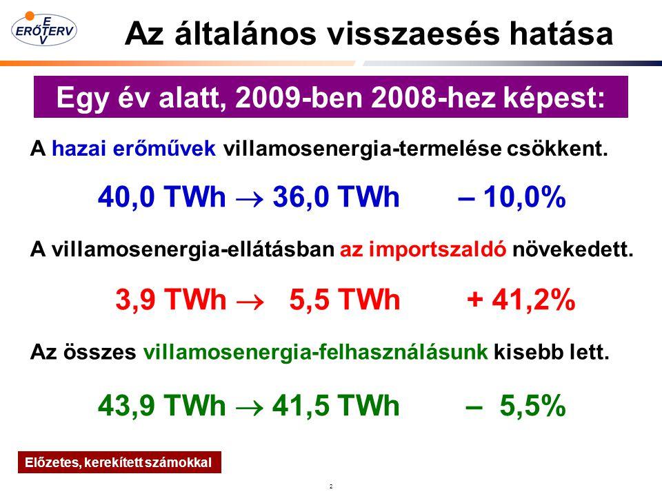 2 Az általános visszaesés hatása A hazai erőművek villamosenergia-termelése csökkent.