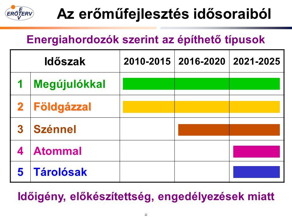 20 Az erőműfejlesztés idősoraiból Időigény, előkészítettség, engedélyezések miatt Időszak 2010-20152016-20202021-2025 1Megújulókkal 2Földgázzal 3Szénnel 4Atommal 5Tárolósak Energiahordozók szerint az építhető típusok