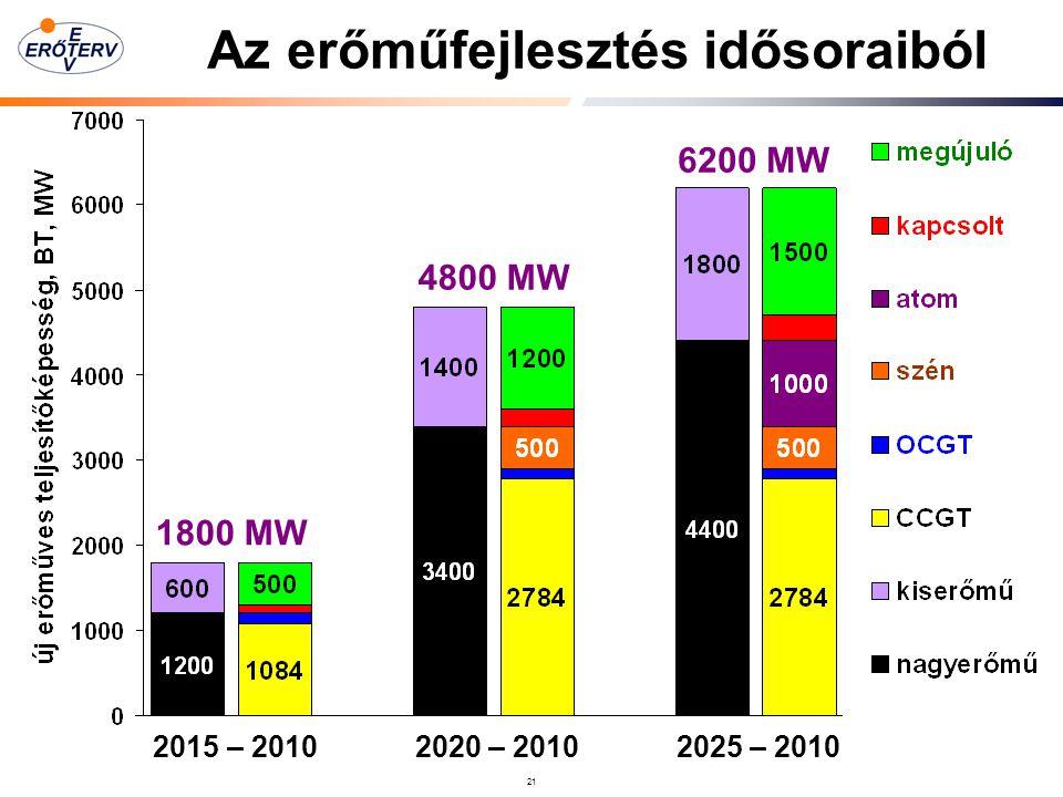 21 Az erőműfejlesztés idősoraiból 1800 MW 6200 MW 2015 – 2010 2020 – 2010 2025 – 2010 4800 MW