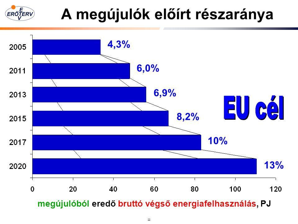 22 A megújulók előírt részaránya 4,3% 8,2% 13% 6,9% 6,0% 10% 6600 GWh 4300 GWh megújulóból eredő bruttó végső energiafelhasználás, PJ 1,5 x 20 x 2 x 50 x