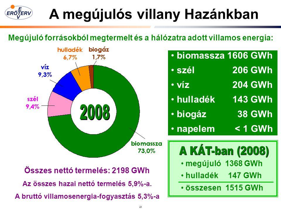23 Összes nettó termelés: 2198 GWh Az összes hazai nettó termelés 5,9%-a.