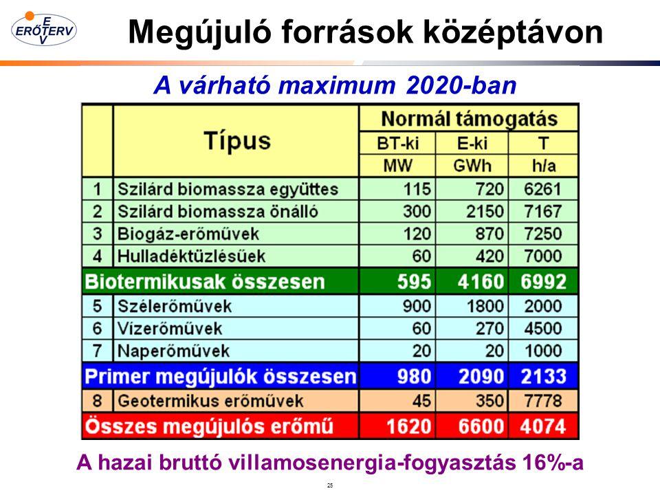 25 Megújuló források középtávon A hazai bruttó villamosenergia-fogyasztás 16%-a A várható maximum 2020-ban