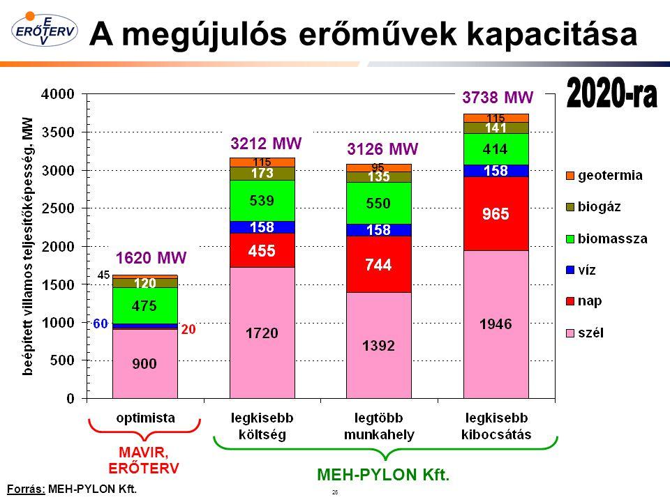 26 Forrás: MEH-PYLON Kft.