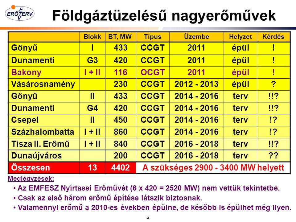 28 Földgáztüzelésű nagyerőművek BlokkBT, MWTípusÜzembeHelyzetKérdés GönyűI433CCGT2011épül.