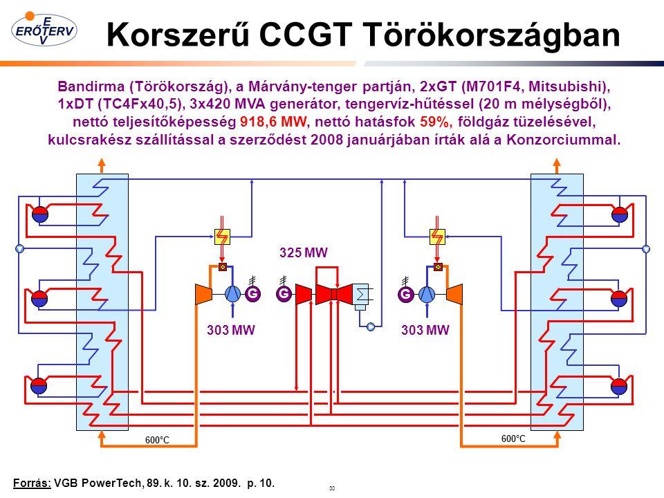30 Korszerű CCGT Törökországban Forrás: VGB PowerTech, 89.