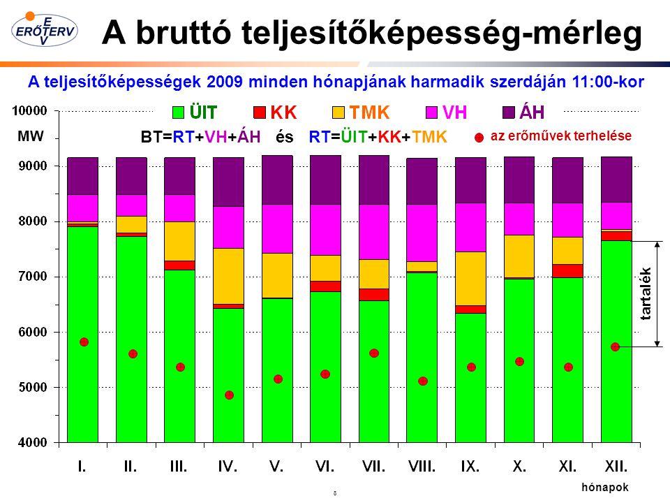 8 A bruttó teljesítőképesség-mérleg A teljesítőképességek 2009 minden hónapjának harmadik szerdáján 11:00-kor MW BT=RT+VH+ÁH és RT=ÜIT+KK+TMK az erőművek terhelése hónapok tartalék