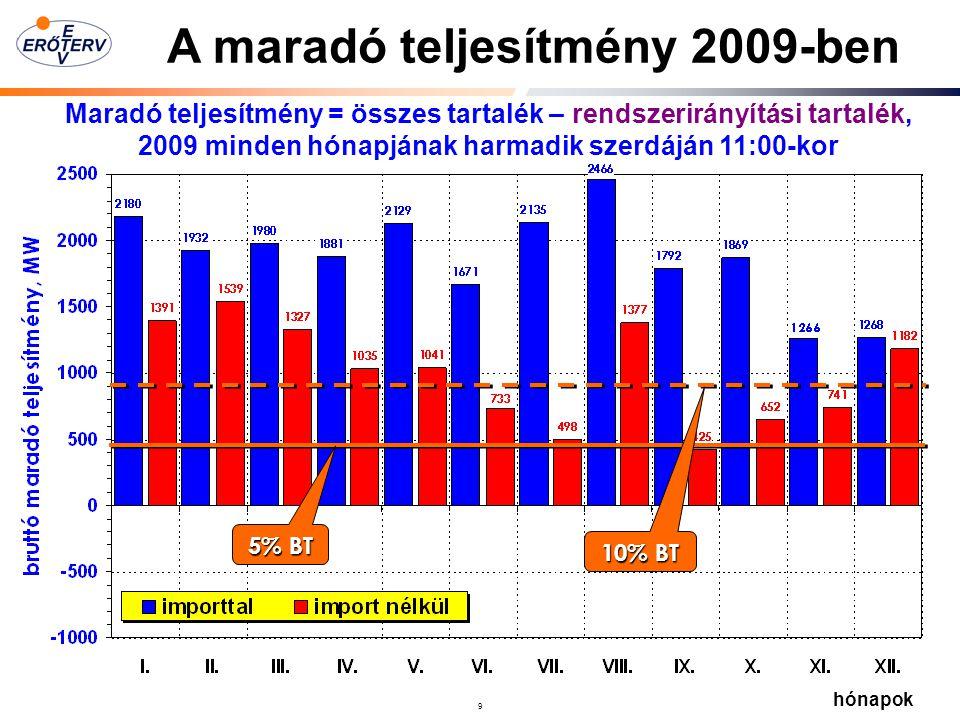 9 Maradó teljesítmény = összes tartalék – rendszerirányítási tartalék, 2009 minden hónapjának harmadik szerdáján 11:00-kor 5% BT 10% BT hónapok A maradó teljesítmény 2009-ben