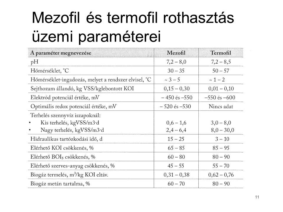 Mezofil és termofil rothasztás üzemi paraméterei 11