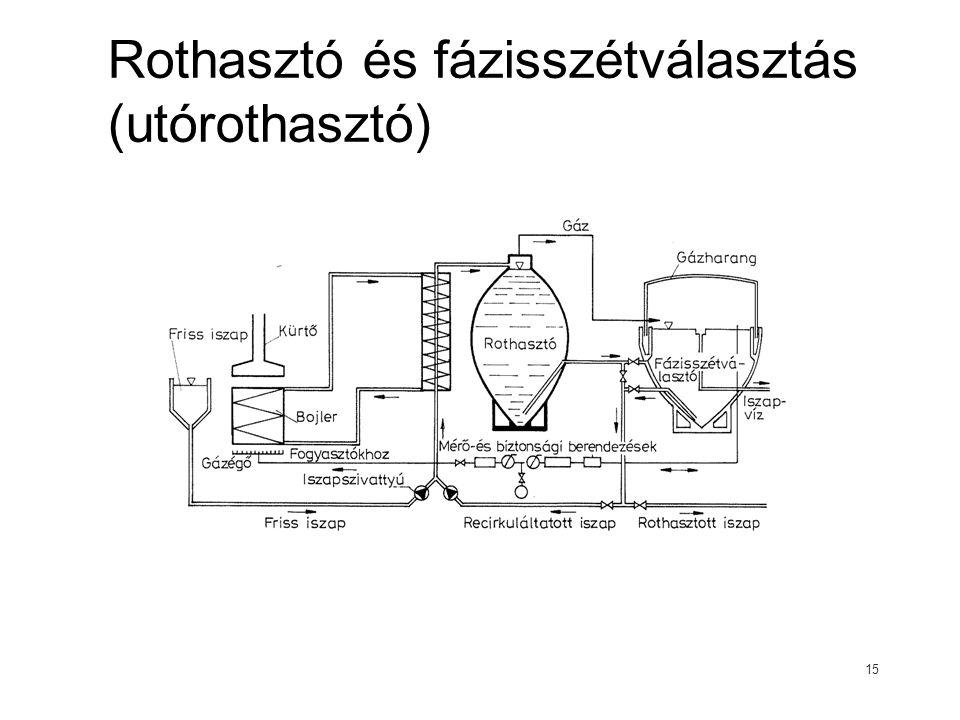 Rothasztó és fázisszétválasztás (utórothasztó) 15