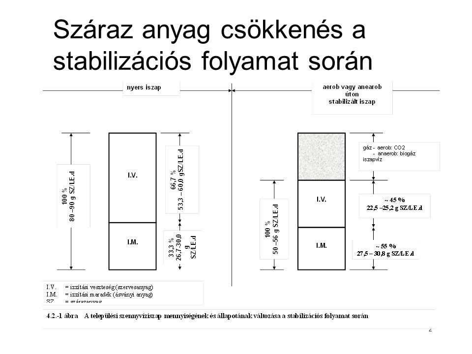 Száraz anyag csökkenés a stabilizációs folyamat során 2
