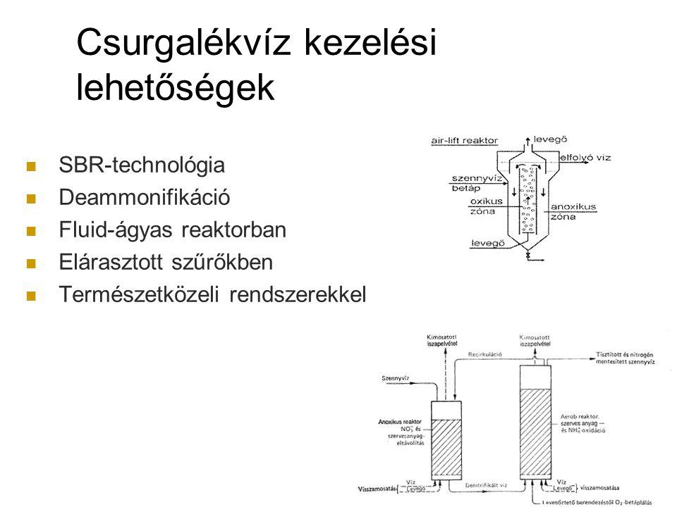 Csurgalékvíz kezelési lehetőségek SBR-technológia Deammonifikáció Fluid-ágyas reaktorban Elárasztott szűrőkben Természetközeli rendszerekkel 22