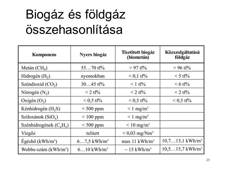 Biogáz és földgáz összehasonlítása 25