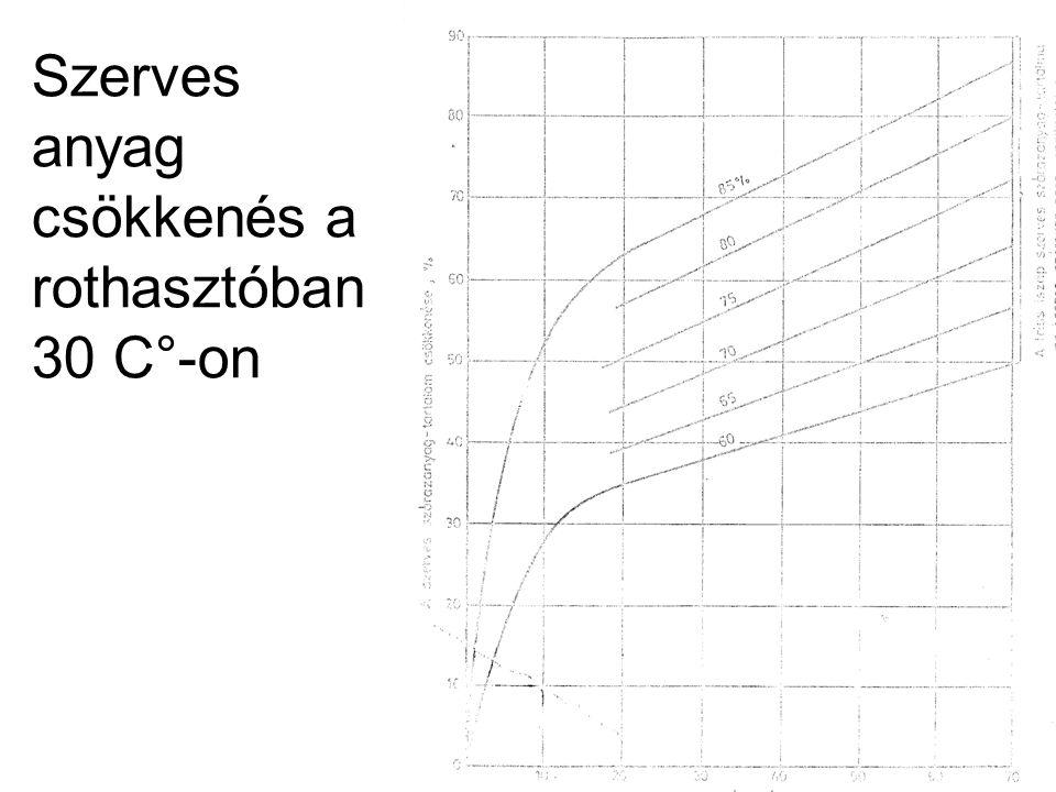 Szerves anyag csökkenés a rothasztóban 30 C°-on 26