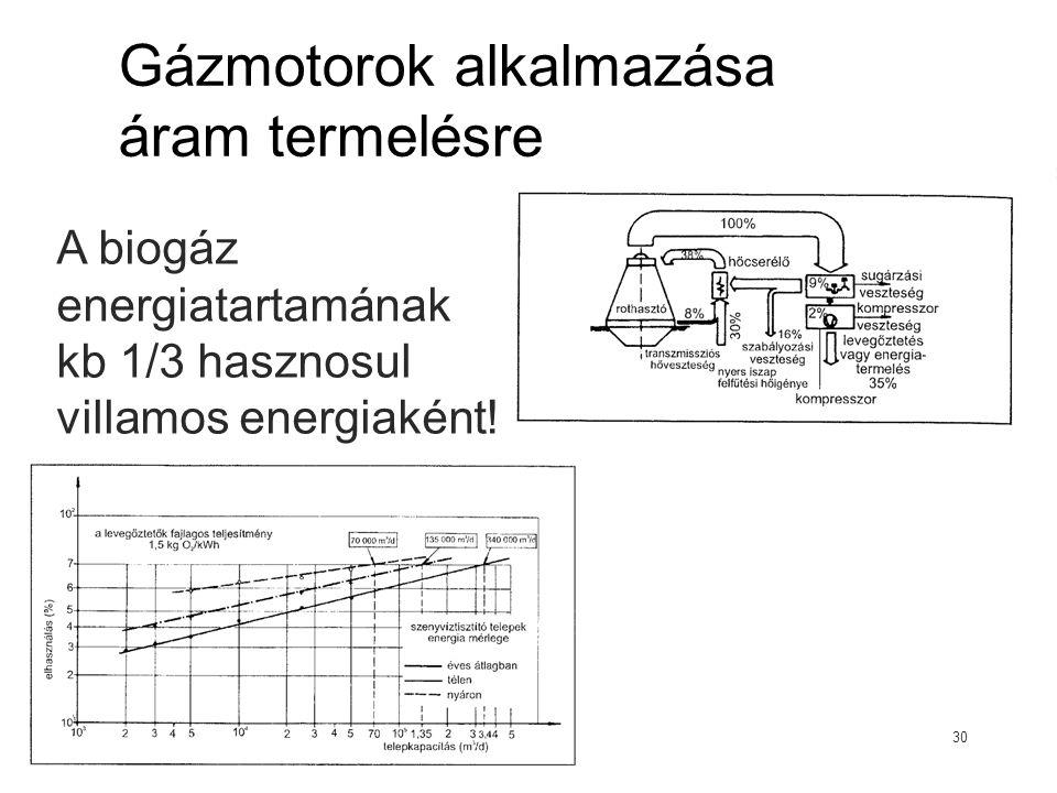 Gázmotorok alkalmazása áram termelésre 30 A biogáz energiatartamának kb 1/3 hasznosul villamos energiaként!