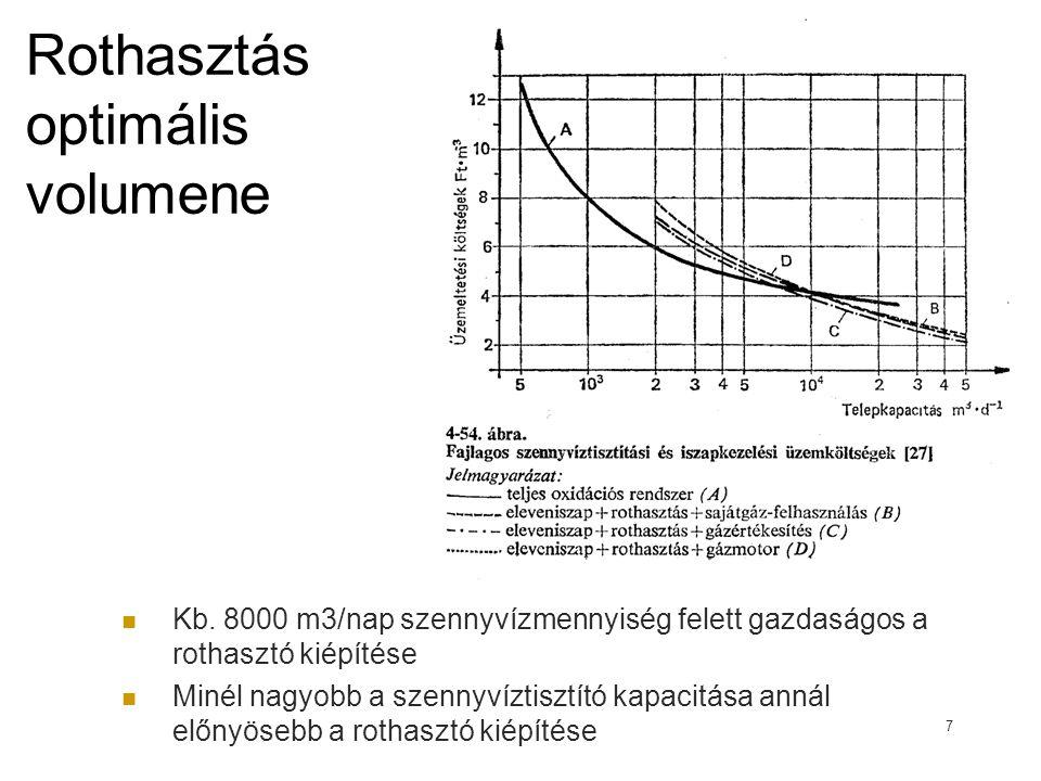 Rothasztás optimális volumene Kb. 8000 m3/nap szennyvízmennyiség felett gazdaságos a rothasztó kiépítése Minél nagyobb a szennyvíztisztító kapacitása
