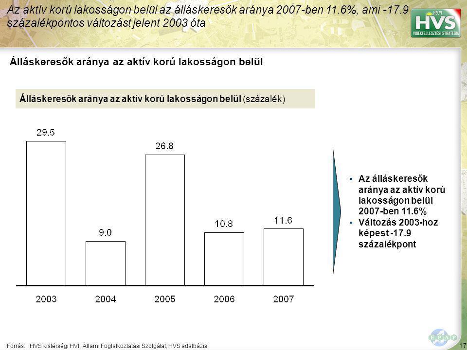 17 Forrás:HVS kistérségi HVI, Állami Foglalkoztatási Szolgálat, HVS adatbázis Álláskeresők aránya az aktív korú lakosságon belül Az aktív korú lakosságon belül az álláskeresők aránya 2007-ben 11.6%, ami -17.9 százalékpontos változást jelent 2003 óta Álláskeresők aránya az aktív korú lakosságon belül (százalék) ▪Az álláskeresők aránya az aktív korú lakosságon belül 2007-ben 11.6% ▪Változás 2003-hoz képest -17.9 százalékpont