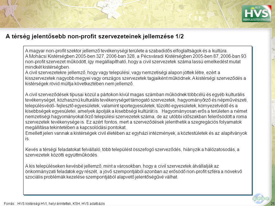 26 A magyar non-profit szektor jellemző tevékenységi területe a szabadidős elfoglaltságok és a kultúra.