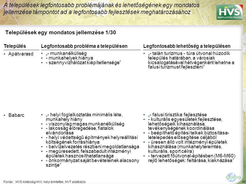 """48 Települések egy mondatos jellemzése 1/30 A települések legfontosabb problémájának és lehetőségének egy mondatos jellemzése támpontot ad a legfontosabb fejlesztések meghatározásához Forrás:HVS kistérségi HVI, helyi érintettek, HVT adatbázis TelepülésLegfontosabb probléma a településen ▪Apátvarasd ▪""""- munkanélküliség ▪- munkahelyek hiánya ▪- szennyvízhálózat kiépítetlensége ▪Babarc ▪""""- helyi foglalkoztatás minimális léte, munkahely hiány ▪- viszonylag magas munkanélküliség ▪- lakosság elöregedése, fiatalok elvándorlása ▪- helyi védettségű építmények helyreállítási költségének forráshiánya ▪- belvízelvezetés részbeni megoldatlansága ▪- megüresedett, felszabadult intézményi épületek hasznosíthatatlansága ▪- önkormányzat saját bevételeinek alacsony szintje Legfontosabb lehetőség a településen ▪""""- talán turizmus - túra útvonal húzodik település határában, a városiak kicsalogatásával hétvégenként lehetne a falusi turizmust fejleszteni ▪""""- falusi tirisztika fejlesztése ▪- kulturális egyesületek fejlesztése, lehetőségeik kihasználása, tevékenységének koordinálása ▪- beépíthető építési telkek biztosítása- letelepedés elősegítése céljából ▪- üresen álló volt intézményi épületek kihasználása (munkahelyteremtés, kulturális, sport célra) ▪- tervezett főútvonal-építésben (M6-M60) rejlő lehetőségek: feltárása, kiaknázása"""