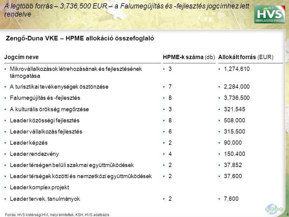 4 Forrás: HVS kistérségi HVI, helyi érintettek, KSH, HVS adatbázis A legtöbb forrás – 3,736,500 EUR – a Falumegújítás és -fejlesztés jogcímhez lett rendelve Zengő-Duna VKE – HPME allokáció összefoglaló Jogcím neveHPME-k száma (db)Allokált forrás (EUR) ▪Mikrovállalkozások létrehozásának és fejlesztésének támogatása ▪3▪3▪1,274,610 ▪A turisztikai tevékenységek ösztönzése▪7▪7▪2,284,000 ▪Falumegújítás és -fejlesztés▪8▪8▪3,736,500 ▪A kulturális örökség megőrzése▪3▪3▪321,545 ▪Leader közösségi fejlesztés▪8▪8▪508,000 ▪Leader vállalkozás fejlesztés▪6▪6▪315,500 ▪Leader képzés▪2▪2▪90,000 ▪Leader rendezvény▪4▪4▪150,400 ▪Leader térségen belüli szakmai együttműködések▪2▪2▪37,852 ▪Leader térségek közötti és nemzetközi együttműködések▪2▪2▪37,600 ▪Leader komplex projekt ▪Leader tervek, tanulmányok▪2▪2▪7,600