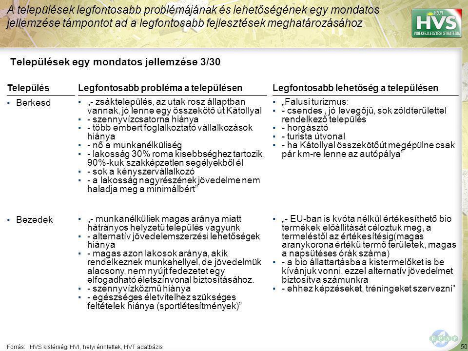 """50 Települések egy mondatos jellemzése 3/30 A települések legfontosabb problémájának és lehetőségének egy mondatos jellemzése támpontot ad a legfontosabb fejlesztések meghatározásához Forrás:HVS kistérségi HVI, helyi érintettek, HVT adatbázis TelepülésLegfontosabb probléma a településen ▪Berkesd ▪""""- zsáktelepülés, az utak rosz állaptban vannak, jó lenne egy összekötő út Kátollyal ▪- szennyvízcsatorna hiánya ▪- több embert foglalkoztató vállalkozások hiánya ▪- nő a munkanélküliség ▪- lakosság 30% roma kisebbséghez tartozik, 90%-kuk szakképzetlen segélyekből él ▪- sok a kényszervállalkozó ▪- a lakosság nagyrészének jövedelme nem haladja meg a minimálbért ▪Bezedek ▪""""- munkanélküliek magas aránya miatt hátrányos helyzetű település vagyunk ▪- alternatív jövedelemszerzési lehetőségek hiánya ▪- magas azon lakosok aránya, akik rendelkeznek munkahellyel, de jövedelmük alacsony, nem nyújt fedezetet egy elfogadható életszínvonal biztosításához."""