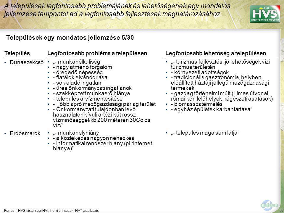 """52 Települések egy mondatos jellemzése 5/30 A települések legfontosabb problémájának és lehetőségének egy mondatos jellemzése támpontot ad a legfontosabb fejlesztések meghatározásához Forrás:HVS kistérségi HVI, helyi érintettek, HVT adatbázis TelepülésLegfontosabb probléma a településen ▪Dunaszekcső ▪""""- munkanélküliség ▪- nagy átmenő forgalom ▪- öregedő népesség ▪- fiatalok elvándorlása ▪- sok eladó ingatlan ▪- üres önkormányzati ingatlanok ▪- szakképzett munkaerő hiánya ▪- település árvízmentesítése ▪- Több apró mezőgazdasági parlag terület ▪- Önkormányzati tulajdonban levő használaton kívüli artézi kút rossz vízminőséggel/kb 200 méteren 30Co os víz/ ▪Erdősmárok ▪""""- munkahelyhiány ▪- a közlekedés nagyon nehézkes ▪- informatikai rendszer hiány (pl.:internet hiánya) Legfontosabb lehetőség a településen ▪""""- turizmus fejlesztés, jó lehetőségek vizi turizmus területén ▪- környezeti adottságok ▪- tradicionális gasztronómia, helyben előállított háztáji jellegű mezőgazdasági termékek ▪- gazdag történelmi múlt (Limes útvonal, római kori lelőhelyek, régészeti ásatások) ▪- biomasszatermelés ▪- egyház épületek karbantartása ▪""""- település maga sem látja"""