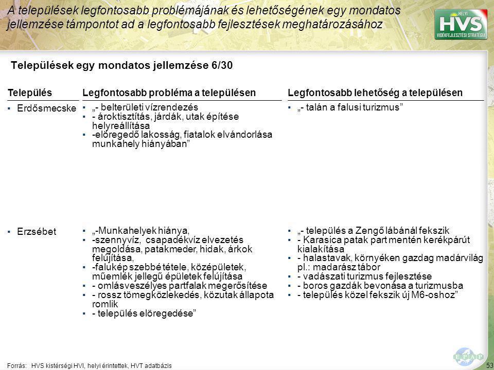 """53 Települések egy mondatos jellemzése 6/30 A települések legfontosabb problémájának és lehetőségének egy mondatos jellemzése támpontot ad a legfontosabb fejlesztések meghatározásához Forrás:HVS kistérségi HVI, helyi érintettek, HVT adatbázis TelepülésLegfontosabb probléma a településen ▪Erdősmecske ▪""""- belterületi vízrendezés ▪- ároktisztítás, járdák, utak építése helyreállítása ▪-elöregedő lakosság, fiatalok elvándorlása munkahely hiányában ▪Erzsébet ▪""""-Munkahelyek hiánya, ▪-szennyvíz, csapadékvíz elvezetés megoldása, patakmeder, hidak, árkok felújítása, ▪-falukép szebbé tétele, középületek, műemlék jellegű épületek felújítása ▪- omlásveszélyes partfalak megerősítése ▪- rossz tömegközlekedés, közutak állapota romlik ▪- település elöregedése Legfontosabb lehetőség a településen ▪""""- talán a falusi turizmus ▪""""- település a Zengő lábánál fekszik ▪- Karasica patak part mentén kerékpárút kialakítása ▪- halastavak, környéken gazdag madárvilág pl.: madarász tábor ▪- vadászati turizmus fejlesztése ▪- boros gazdák bevonása a turizmusba ▪- település közel fekszik új M6-oshoz"""