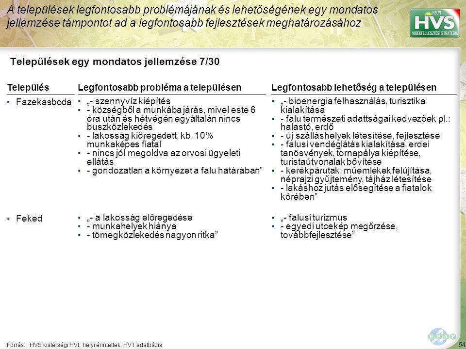 """54 Települések egy mondatos jellemzése 7/30 A települések legfontosabb problémájának és lehetőségének egy mondatos jellemzése támpontot ad a legfontosabb fejlesztések meghatározásához Forrás:HVS kistérségi HVI, helyi érintettek, HVT adatbázis TelepülésLegfontosabb probléma a településen ▪Fazekasboda ▪""""- szennyvíz kiépítés ▪- községből a munkába járás, mivel este 6 óra után és hétvégén egyáltalán nincs buszközlekedés ▪- lakosság kiöregedett, kb."""